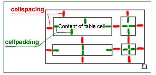 Table template 3 yudelysbasecs3 for Table th cellspacing